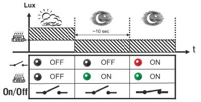 Диаграмма работы фотореле