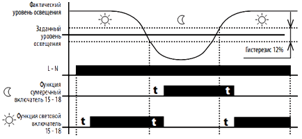 График работы Фотореле
