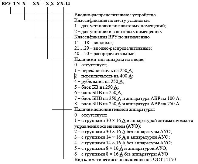 Структура обозначения ВРУ