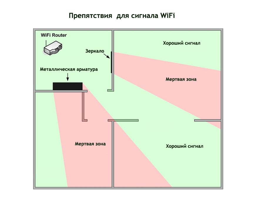 Программа Маршрутизатор Wifi