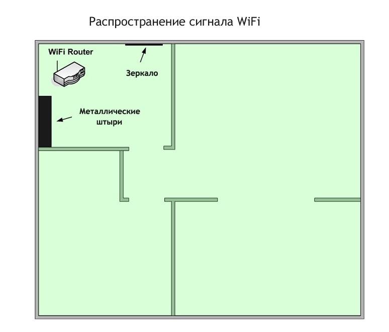Как увеличить радиус wifi роутера своими руками
