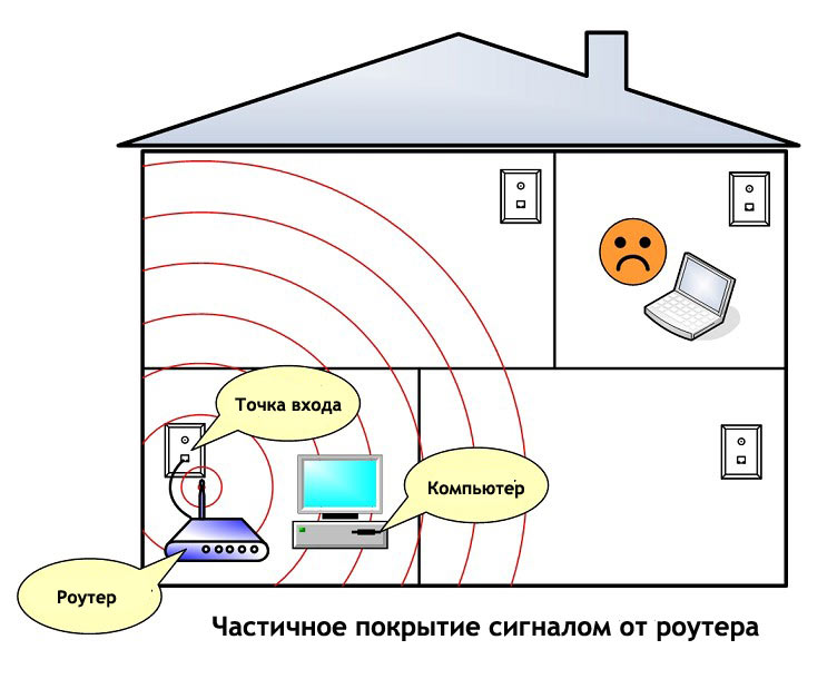 зону покрытия Wi-Fi